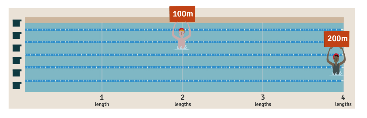 History of breaststroke. Competitive distances at the Olympic Games.