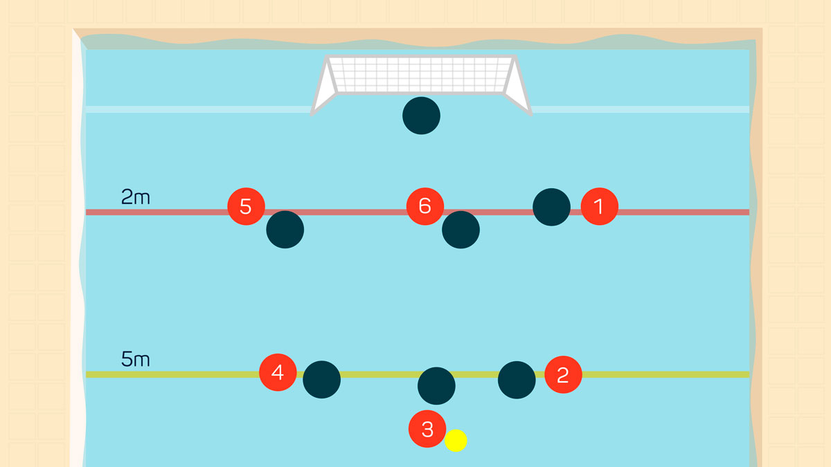 Graphic showing the water polo attacking positions and numbers
