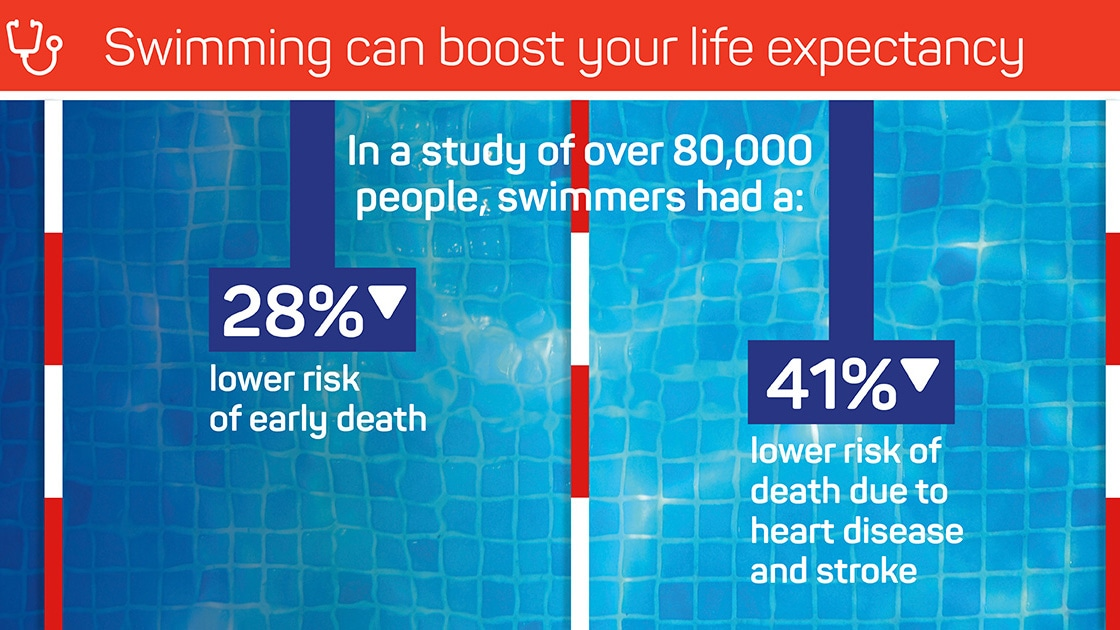 5 Benefits of Swimming Through Winter