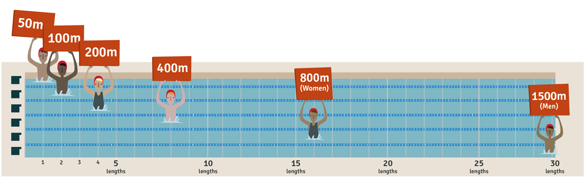 History of Front Crawl. Competitive Olympic freestyle distances.
