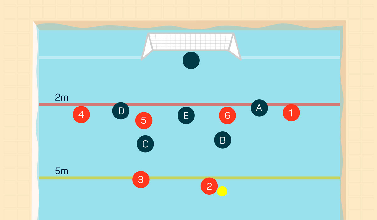 Attacking water polo positions on man-up