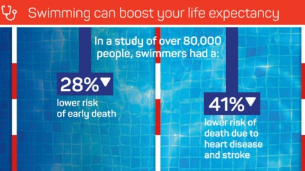 Health and Wellbeing Benefits of Swimming report