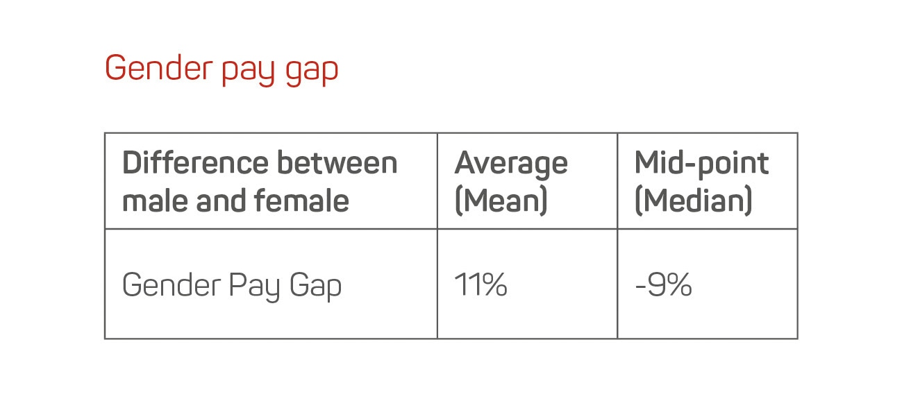 Gender pay gap differences at Swim England in 2017