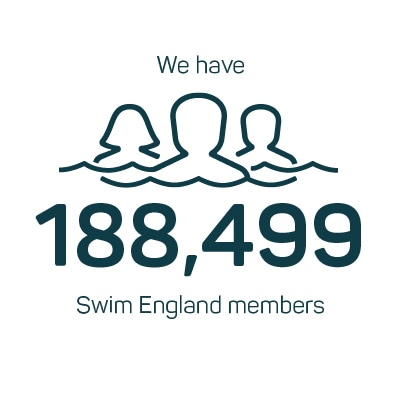 Significantly grow the number and diversity of people enjoying and benefitting from regular swimming infographic annual report 2018