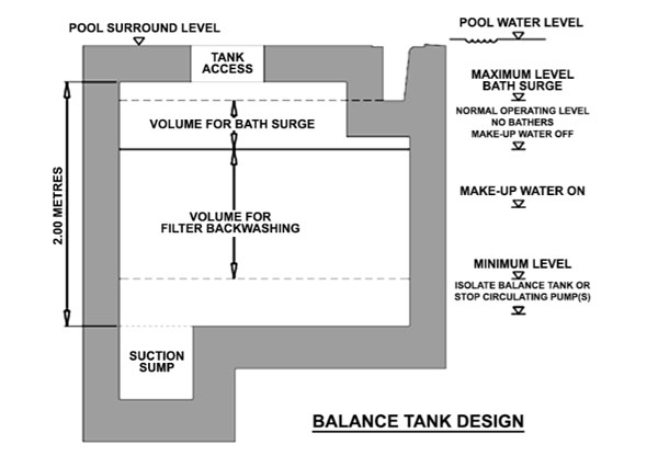 Operating levels of balance tank design