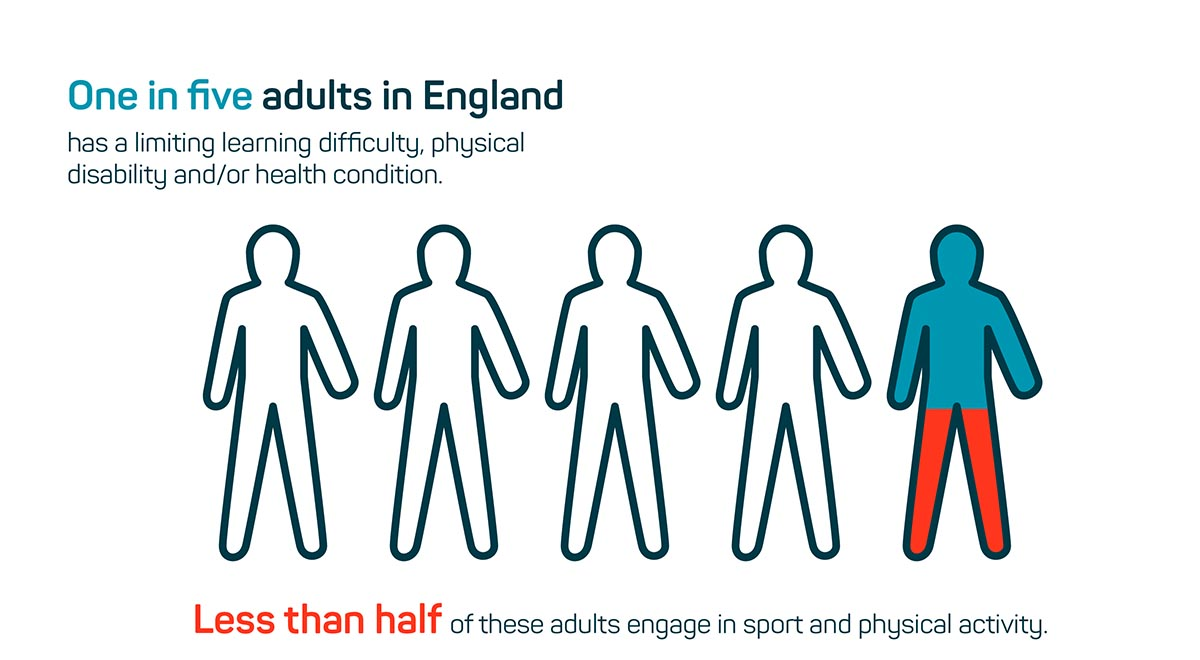 Swim England infographic showing facts about adults with additional needs and participation in sport