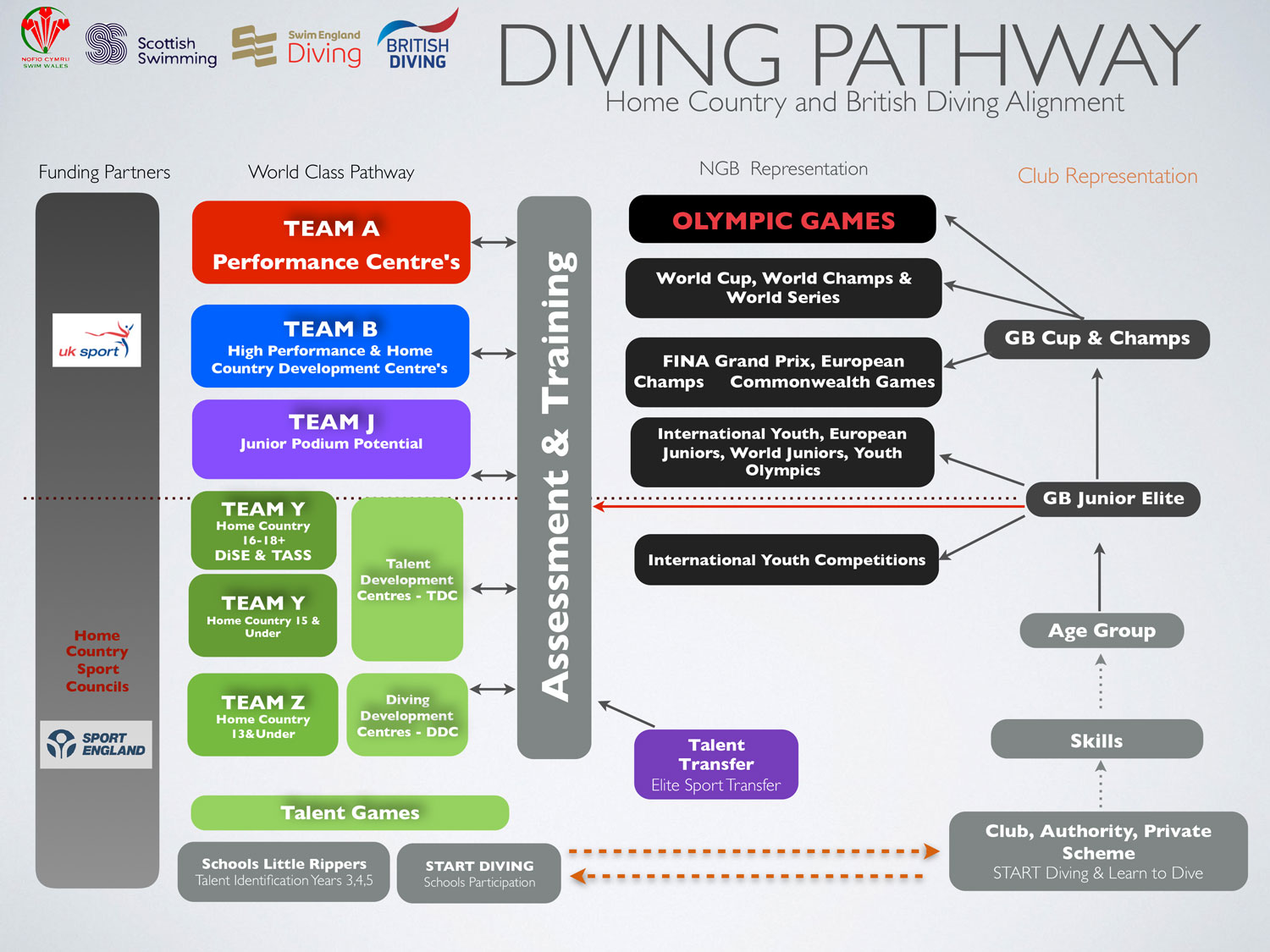 Swim England and Great Britain Diving Talent Pathway